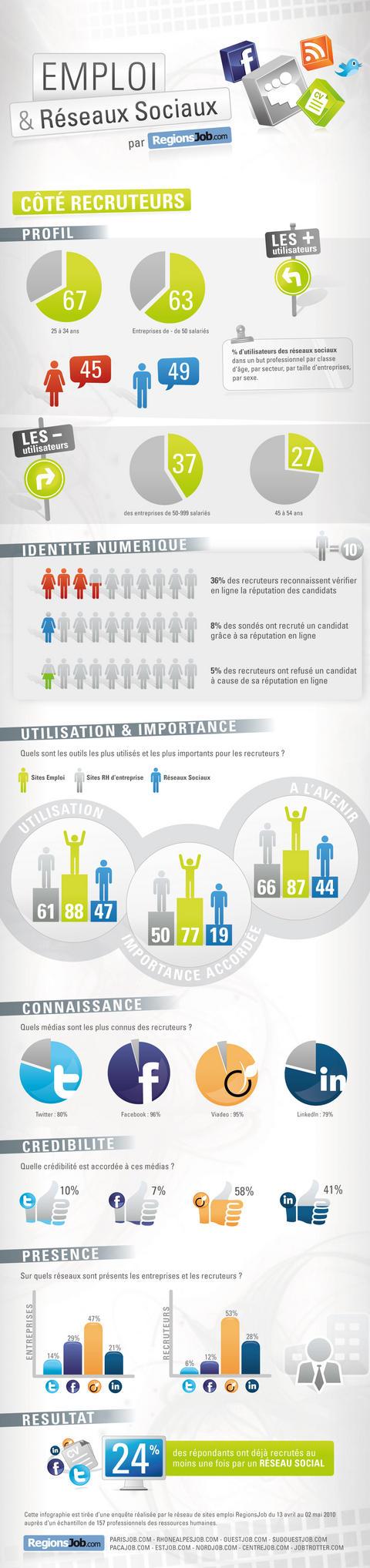 Infographie : les réseaux sociaux et les recruteurs
