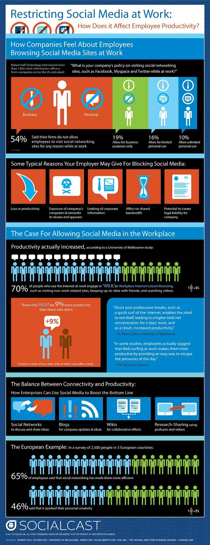 Les Statistiques : Réseaux sociaux au travail