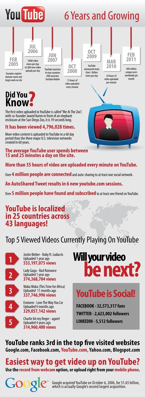 Infographie Youtube - 6 ans et encore toutes ses dents