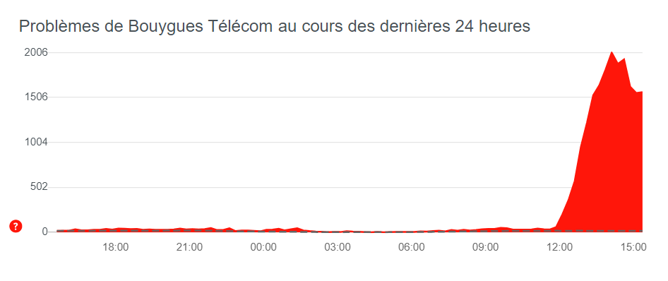 Signalement panne Bouygues Telecom